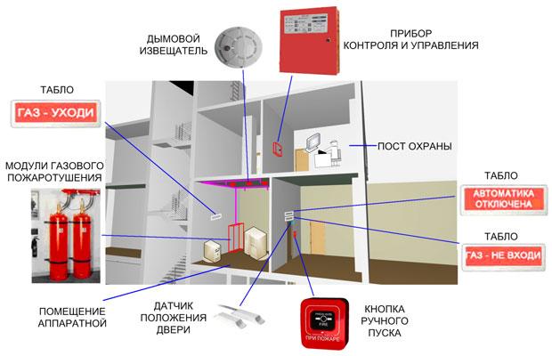 Эффективная работа системы пожарной сигнализации