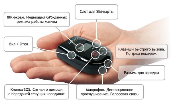 Технология спутникового слежения GPS